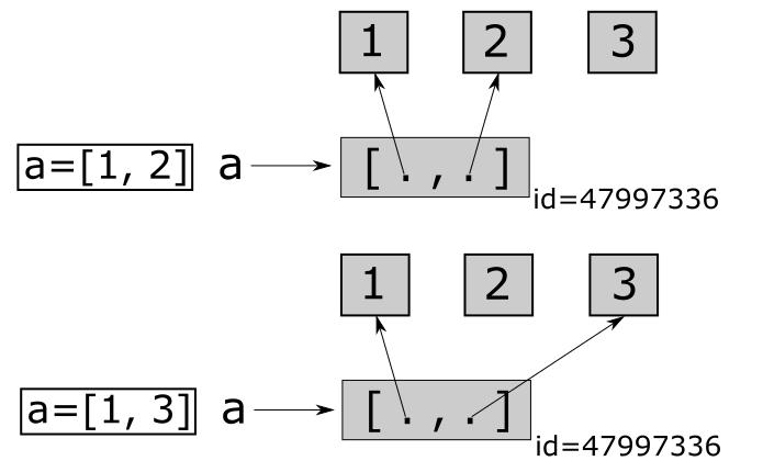 Пример изменяемого объекта