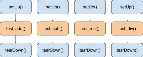 unittest TestCase setUp/tearDown work