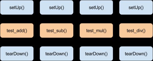 unittest TestCase setUp/tearDown work