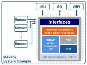 Intel Myriad 2