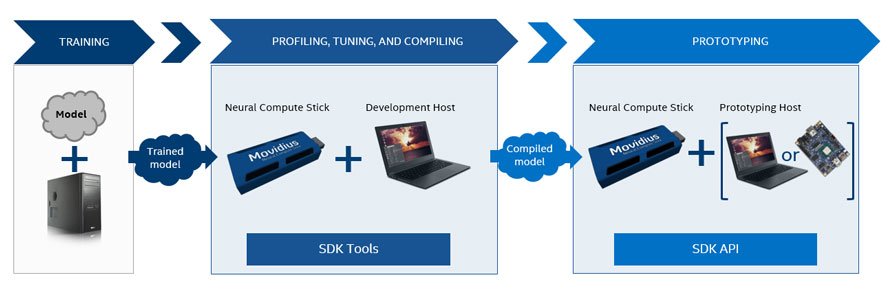 Intel NCS workflow